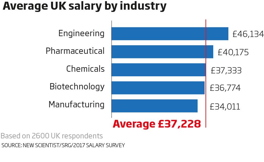 Average UK salary by industry